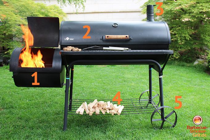 Barbecue Smoker Grill: Aufbau